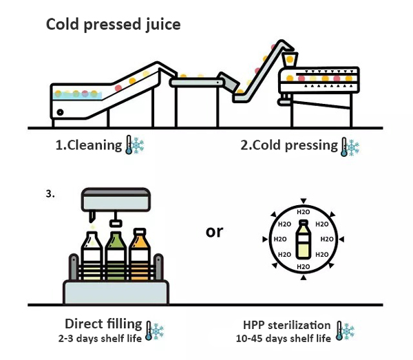 cold pressed juice production