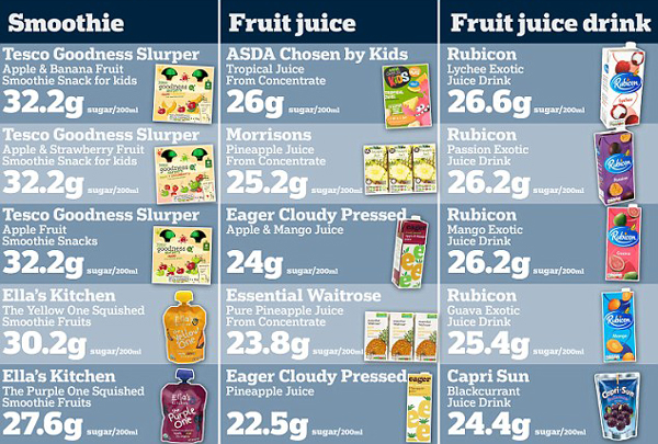 fruit juice sugar content