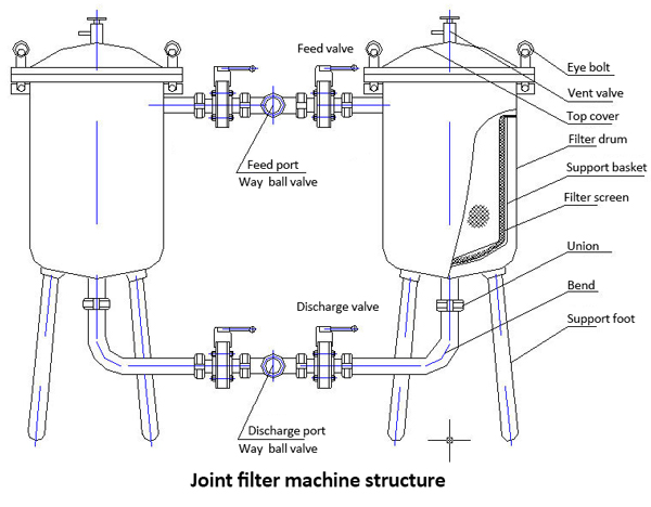 joint filter machine structure