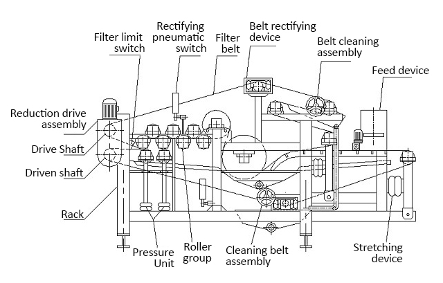 juice belt press structure