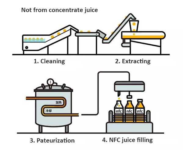 not from concentrate juice production